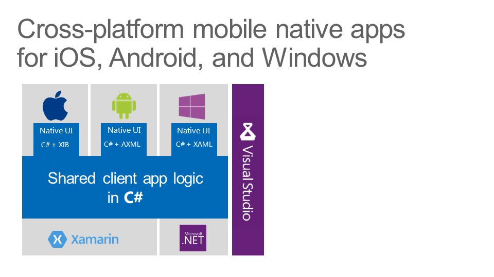 C# + XIB C# + AXML C# + XAML Native UI Cross-platform mobile native apps for iOS, Android, and Windows