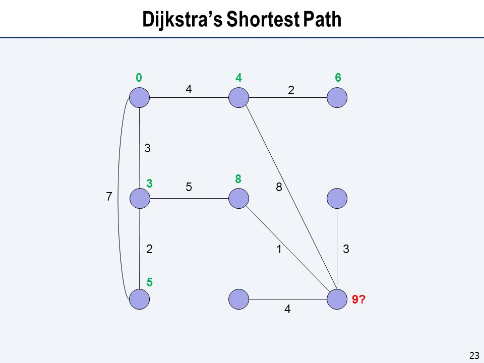 Dijkstra's Shortest Path 23 4 5 3 2 7 1 8 2 3 4 0 5 3 4 8 6 9?