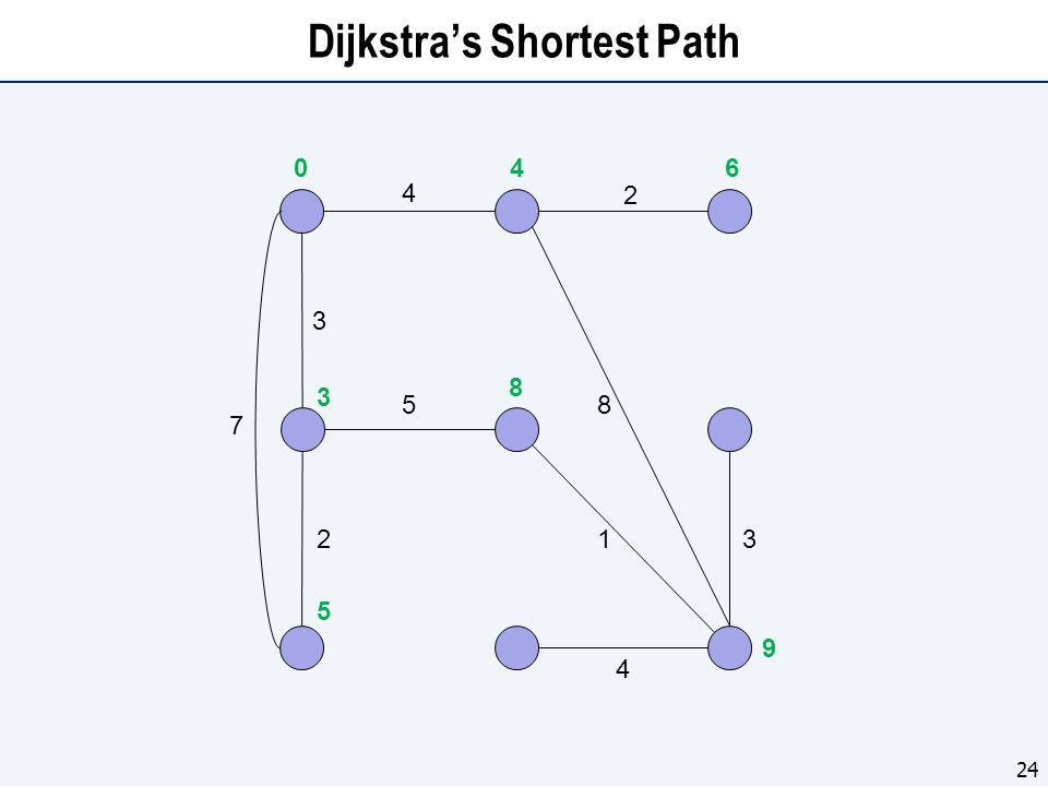 Dijkstra's Shortest Path 24 4 5 3 2 7 1 8 2 3 4 0 5 3 4 8 6 9