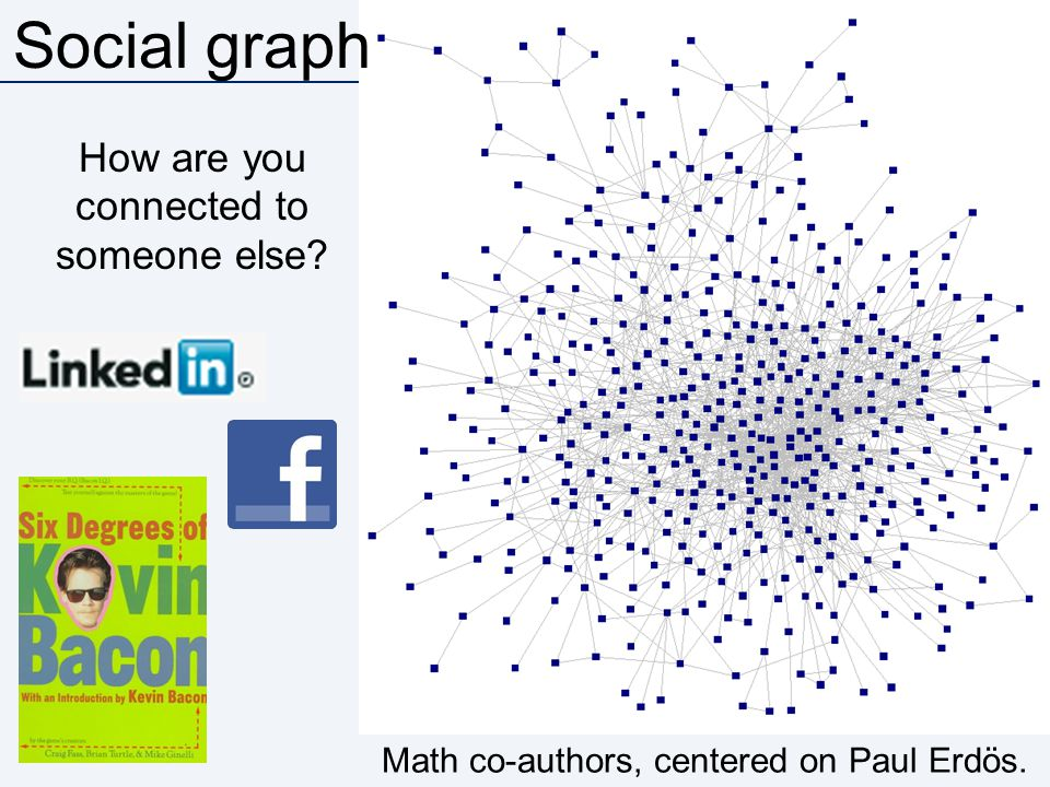 Social graph How are you connected to someone else? Math co-authors, centered on Paul Erdös.