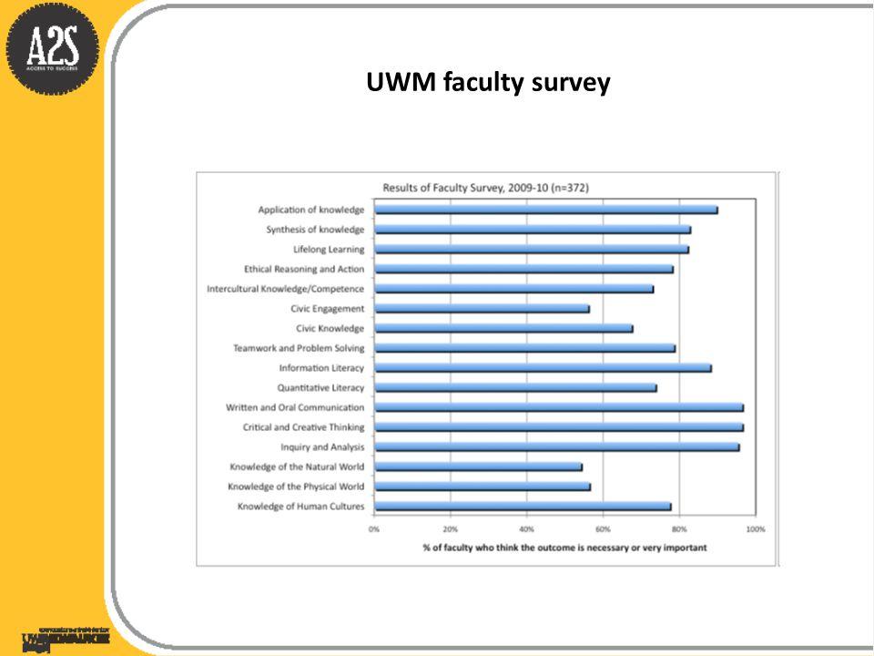 UWM faculty survey