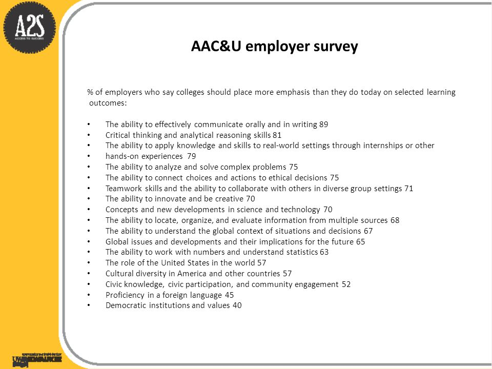 AAC&U employer survey % of employers who say colleges should place more emphasis than they do today on selected learning outcomes: The ability to effectively communicate orally and in writing 89 Critical thinking and analytical reasoning skills 81 The ability to apply knowledge and skills to real-world settings through internships or other hands-on experiences 79 The ability to analyze and solve complex problems 75 The ability to connect choices and actions to ethical decisions 75 Teamwork skills and the ability to collaborate with others in diverse group settings 71 The ability to innovate and be creative 70 Concepts and new developments in science and technology 70 The ability to locate, organize, and evaluate information from multiple sources 68 The ability to understand the global context of situations and decisions 67 Global issues and developments and their implications for the future 65 The ability to work with numbers and understand statistics 63 The role of the United States in the world 57 Cultural diversity in America and other countries 57 Civic knowledge, civic participation, and community engagement 52 Proficiency in a foreign language 45 Democratic institutions and values 40