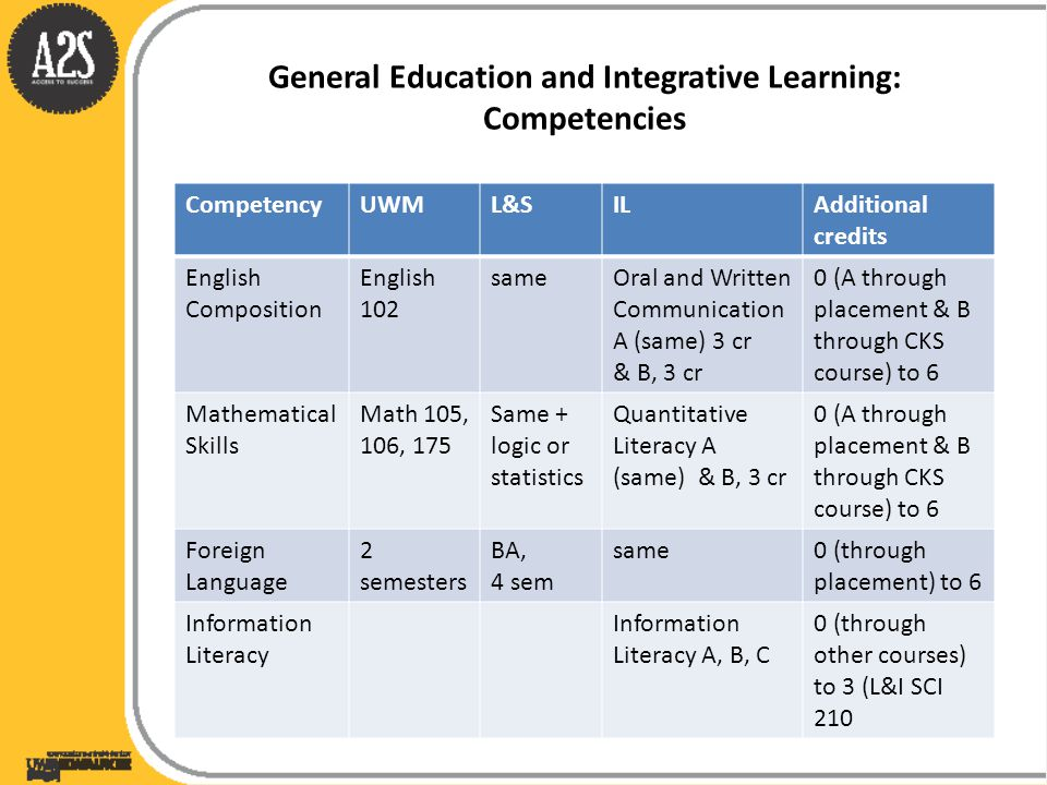 General Education and Integrative Learning: Competencies CompetencyUWML&SILAdditional credits English Composition English 102 sameOral and Written Com