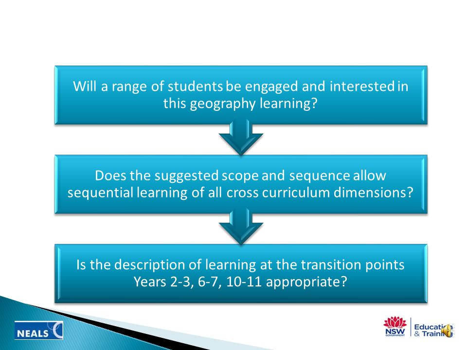 Does the content present a logical progression of learning K-12.