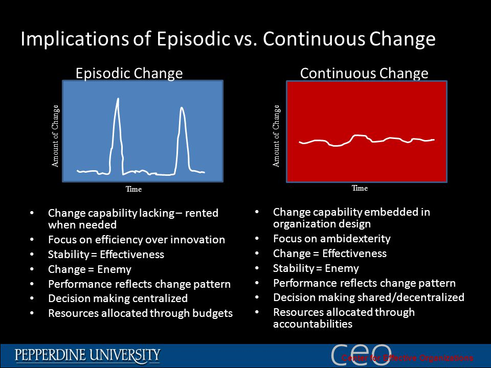 © 2010 University of Southern California ceo Center for Effective Organizations Implications of Episodic vs.
