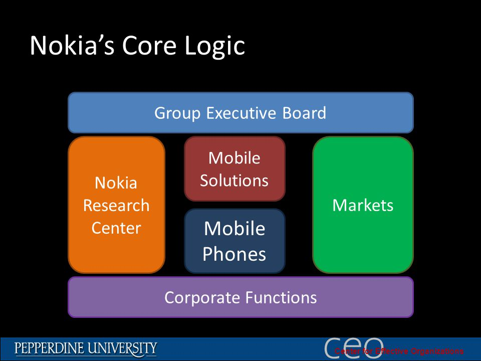 © 2010 University of Southern California ceo Center for Effective Organizations Nokia's Core Logic Group Executive Board Corporate Functions Nokia Research Center Mobile Solutions Mobile Phones Markets