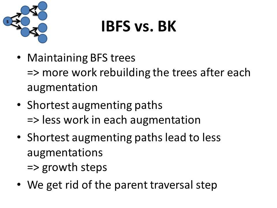 IBFS vs.