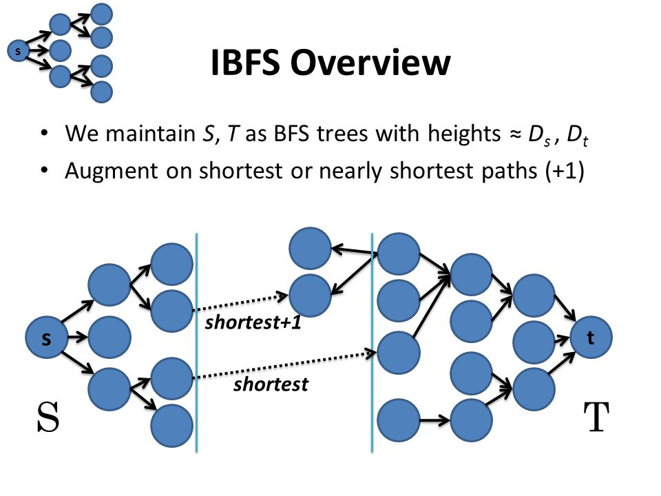 IBFS Overview We maintain S, T as BFS trees with heights ≈ D s, D t Augment on shortest or nearly shortest paths (+1) s t ST s shortest+1 shortest