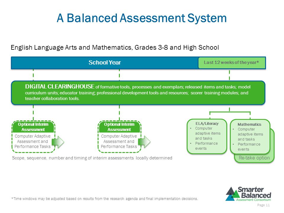 A Balanced Assessment System School Year Last 12 weeks of the year* DIGITAL CLEARINGHOUSE of formative tools, processes and exemplars; released items and tasks; model curriculum units; educator training; professional development tools and resources; scorer training modules; and teacher collaboration tools.