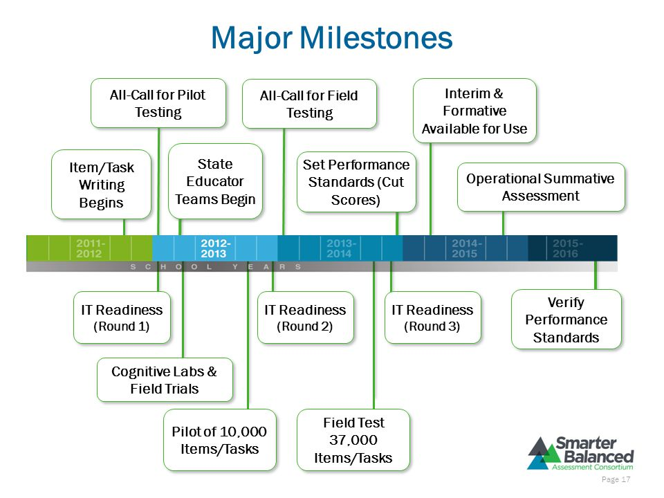 Field Test 37,000 Items/Tasks Major Milestones All-Call for Pilot Testing Cognitive Labs & Field Trials IT Readiness (Round 1) IT Readiness (Round 1)