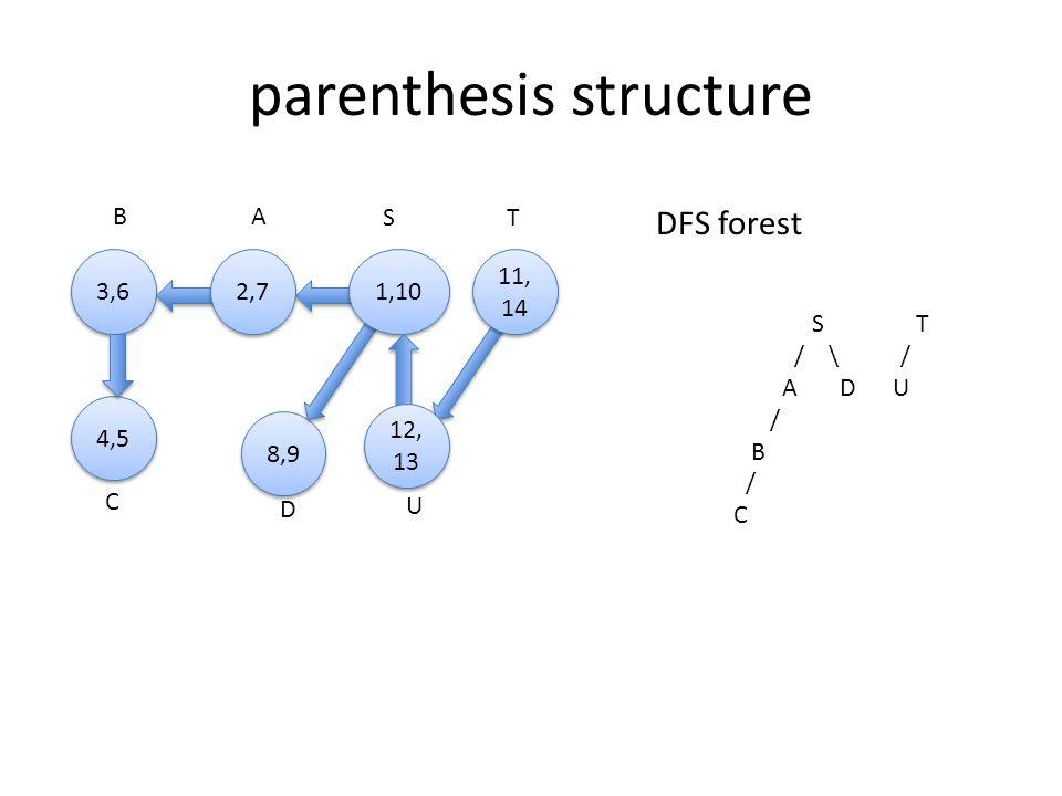 A 3,6 B S 8,9 D 4,5 C U T 2,7 1,10 11, 14 11, 14 12, 13 12, 13 parenthesis structure DFS forest S T / \ / A D U / B / C