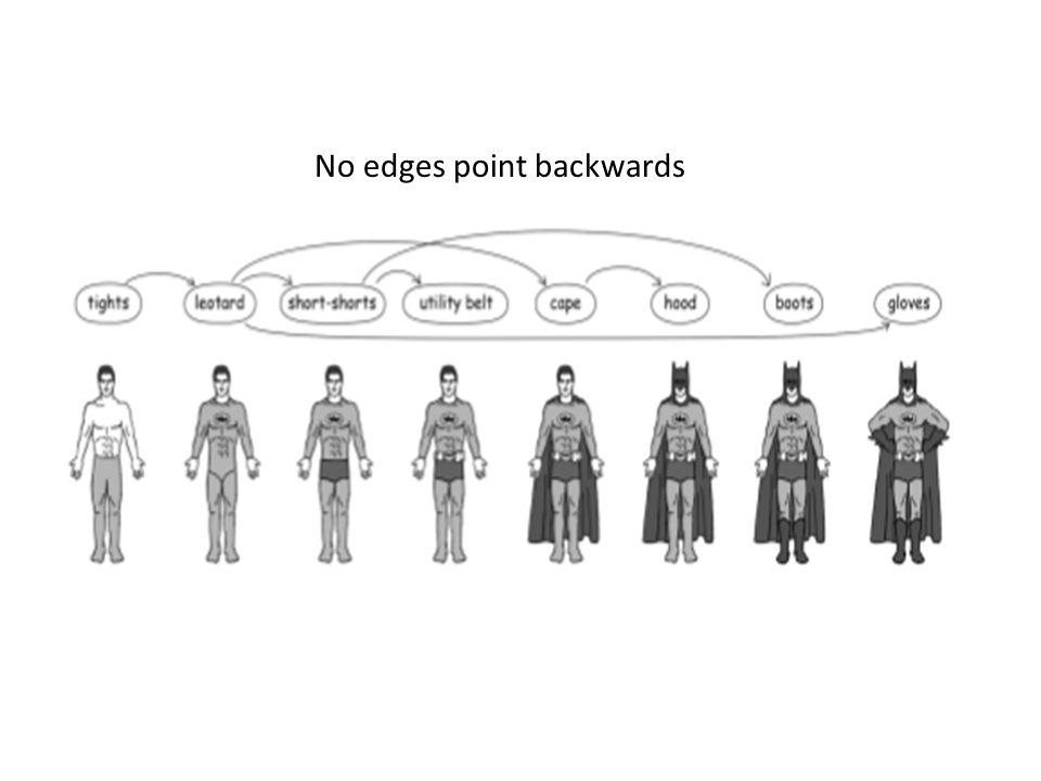 No edges point backwards