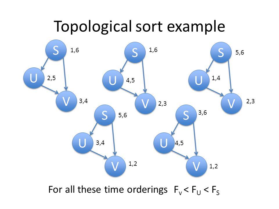 Topological sort example S S U U V V S S U U V V S S U U V V S S U U V V S S U U V V 1,6 2,5 3,4 4,5 2,3 1,6 1,4 2,3 5,6 1,2 3,4 5,6 1,2 3,6 4,5 For a