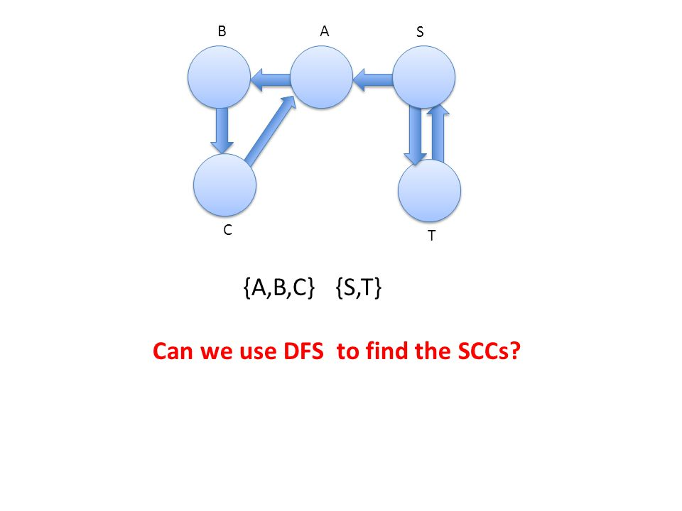 A 4,7 B S C T 3,8 1,10 5,6 2,9 DFS finds either one DFS tree when it starts at T: (T(S(A(B(C C)B)A)S)T)