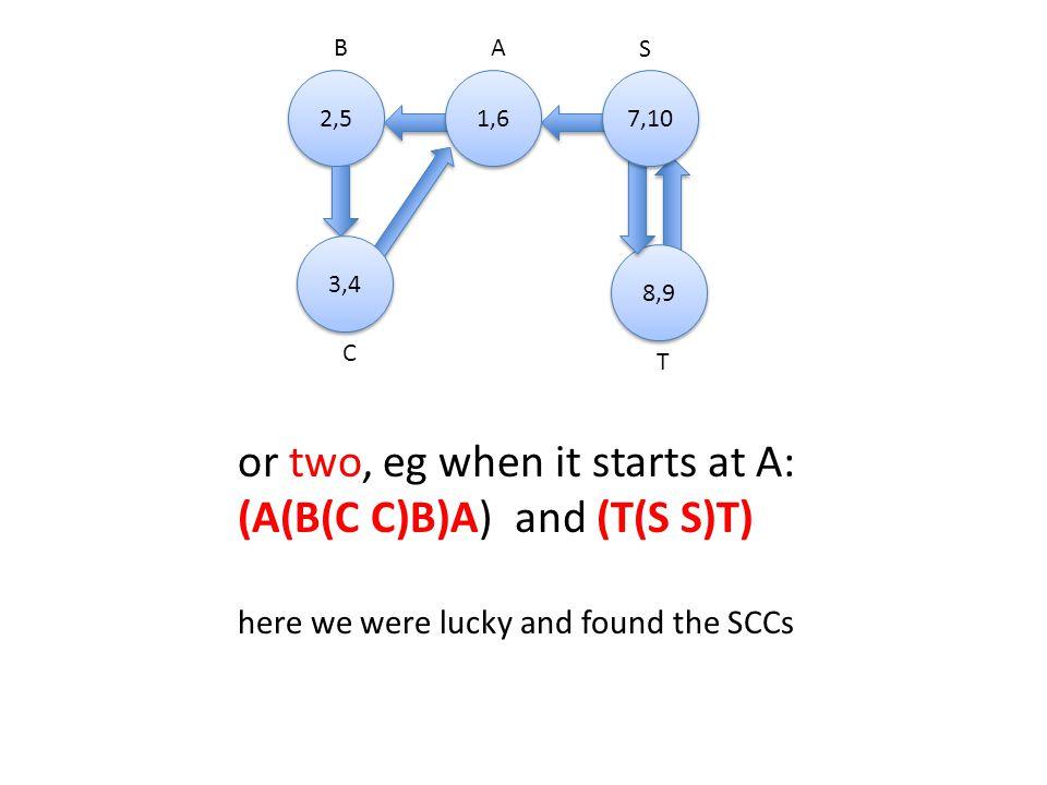 A 2,5 B S C T 1,6 8,9 3,4 7,10 or two, eg when it starts at A: (A(B(C C)B)A) and (T(S S)T) here we were lucky and found the SCCs