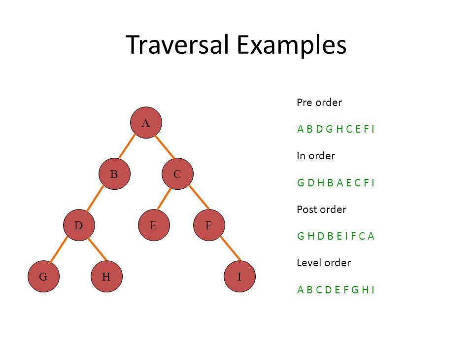 Traversal Examples A B D G C E H F I Pre order A B D G H C E F I In order G D H B A E C F I Post order G H D B E I F C A Level order A B C D E F G H I