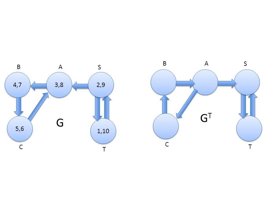 A 4,7 B S C T 3,8 1,10 5,6 2,9 AB S C T GTGT G T