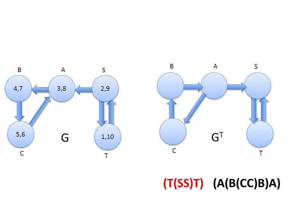 A 4,7 B S C T 3,8 1,10 5,6 2,9 AB S C T (T(SS)T) (A(B(CC)B)A) G GTGT T