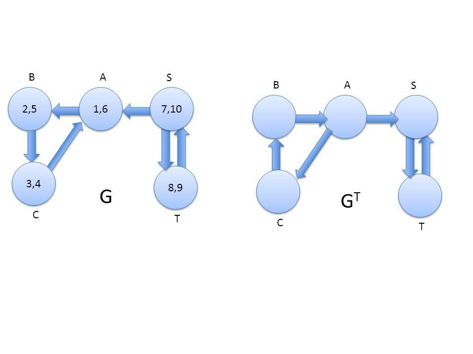 A 2,5 B S C T 1,6 8,9 3,4 7,10 G AB S C T GTGT