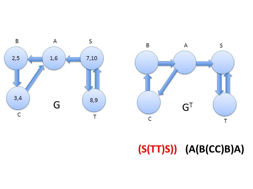 A 2,5 B S C T 1,6 8,9 3,4 7,10 G AB S C T GTGT (S(TT)S)) (A(B(CC)B)A)