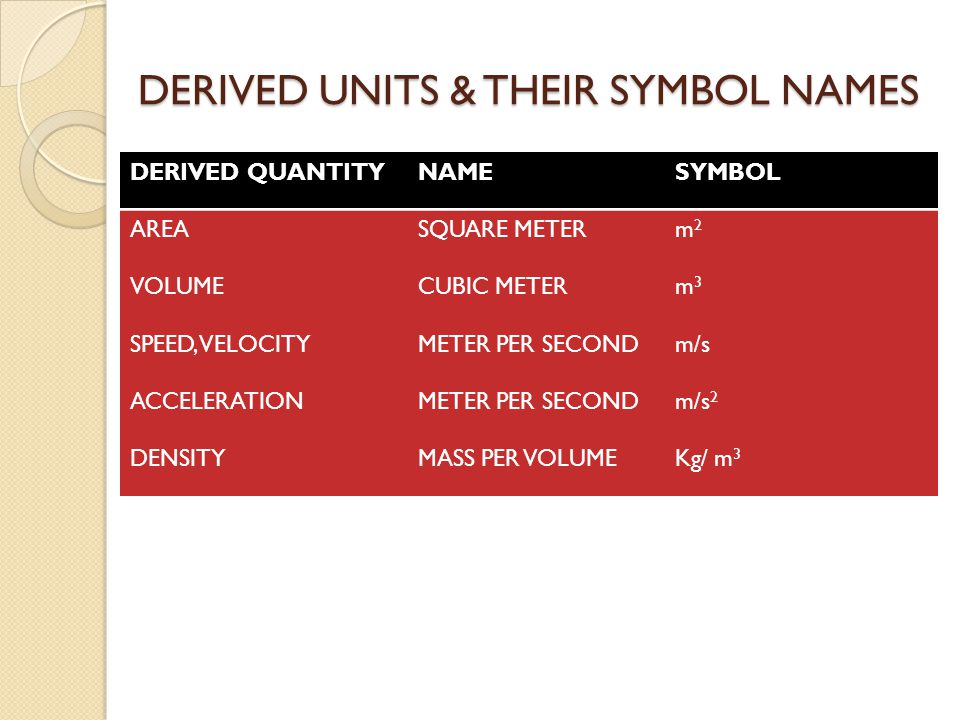 DERIVED UNITS & THEIR SYMBOL NAMES DERIVED QUANTITYNAMESYMBOL AREASQUARE METERm2m2 VOLUMECUBIC METERm3m3 SPEED, VELOCITYMETER PER SECONDm/s ACCELERATIONMETER PER SECONDm/s 2 DENSITYMASS PER VOLUMEKg/ m 3