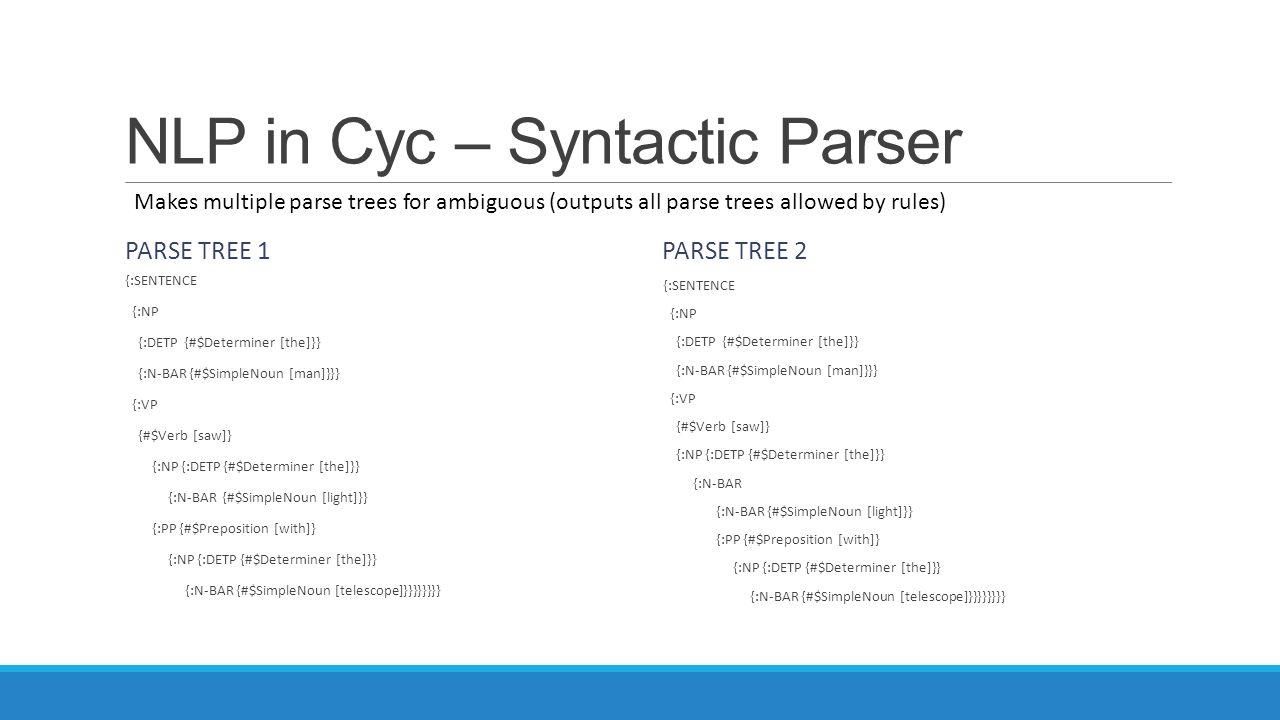 NLP in Cyc – Syntactic Parser PARSE TREE 1 {:SENTENCE {:NP {:DETP {#$Determiner [the]}} {:N-BAR {#$SimpleNoun [man]}}} {:VP {#$Verb [saw]} {:NP {:DETP