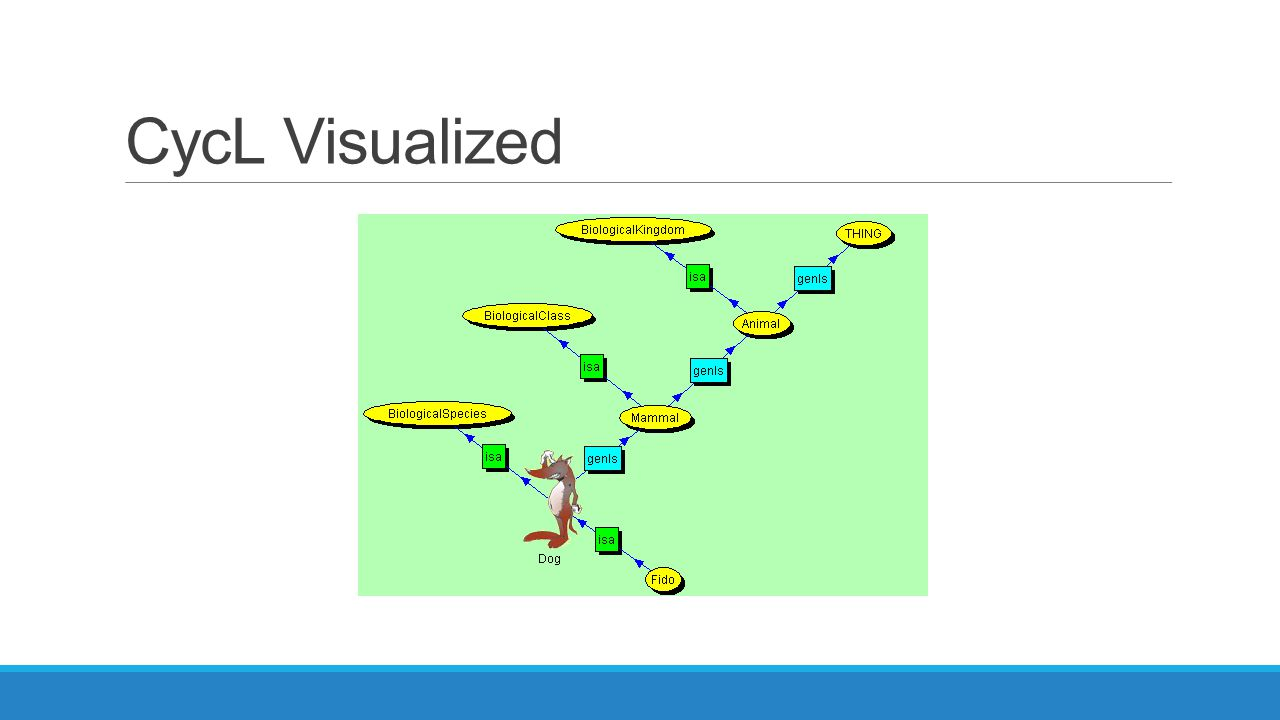 CycL Visualized