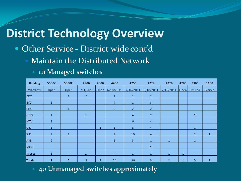 Other Service - District wide cont'd Maintain the Distributed Network 111 Managed switches 40 Unmanaged switches approximately District Technology Ove