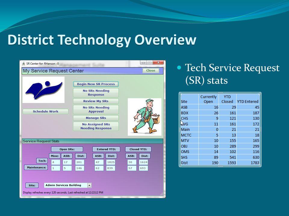 Tech Service Request (SR) stats