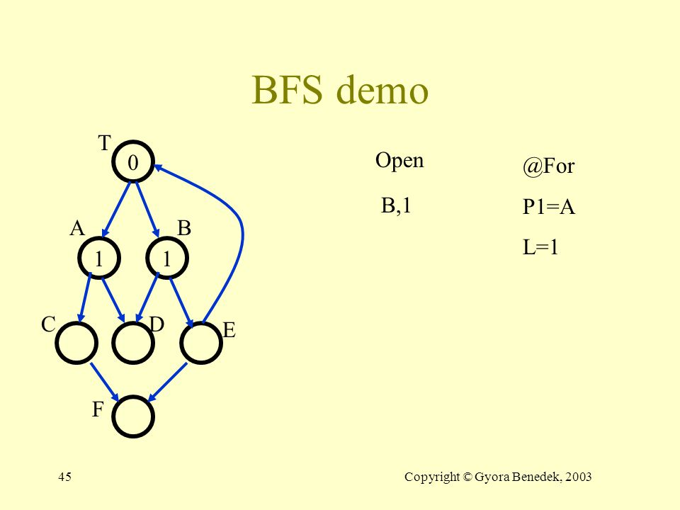 44Copyright © Gyora Benedek, 2003 BFS demo 0 11 Open T AB CD E F A,1 B,1 @While P1=T L=0