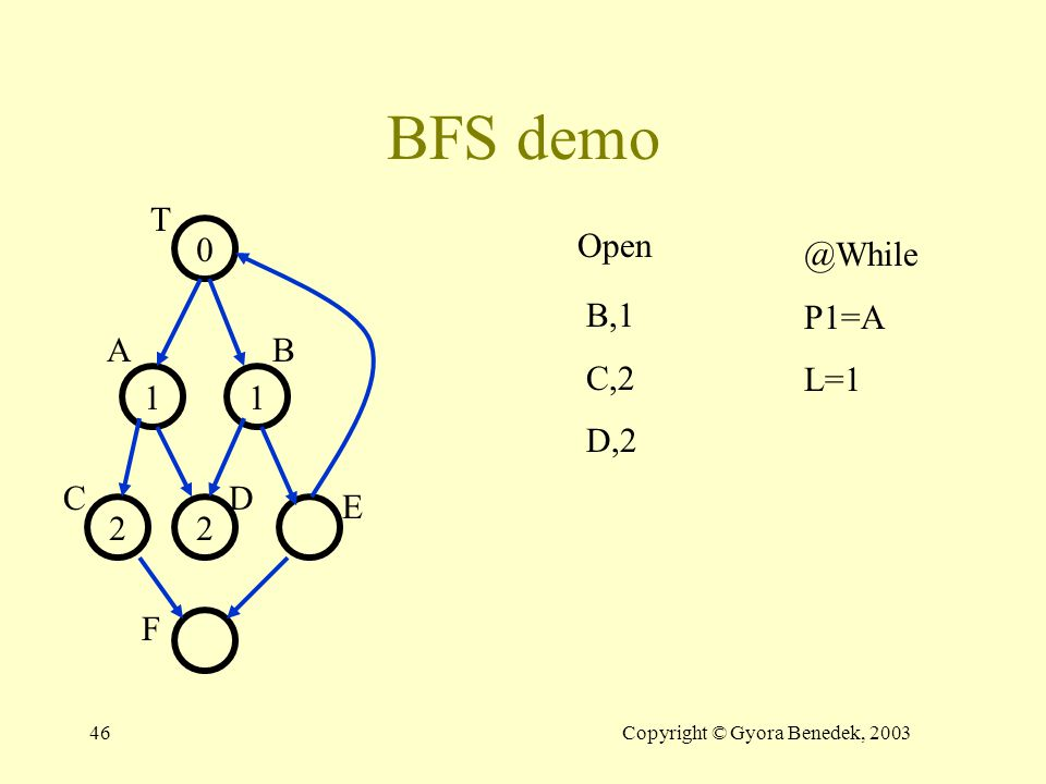 45Copyright © Gyora Benedek, 2003 BFS demo 0 11 Open T AB CD E F B,1 @For P1=A L=1