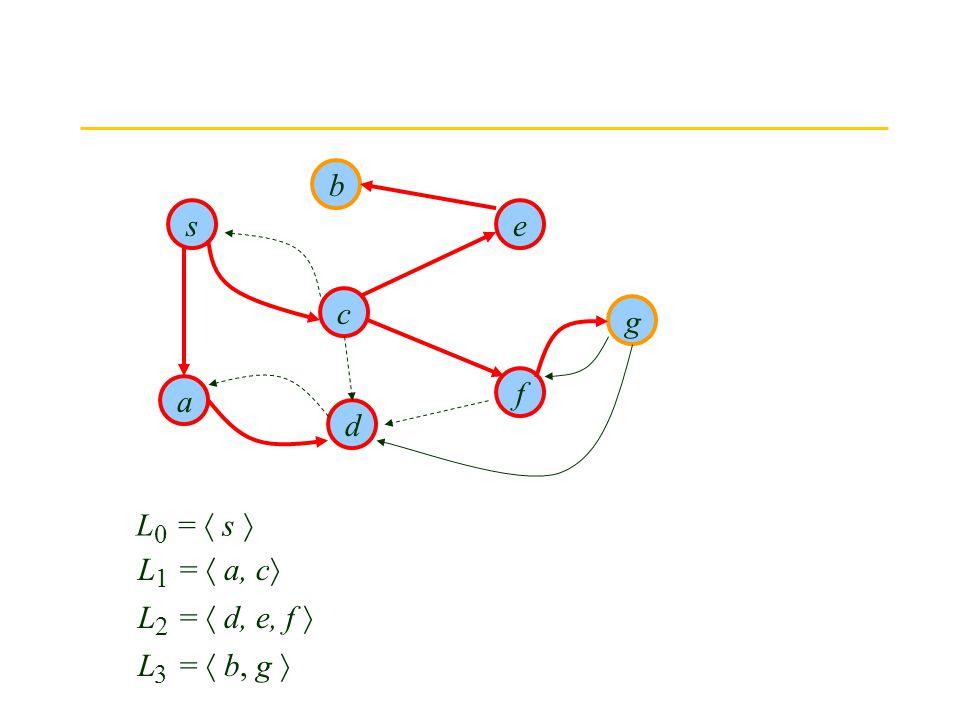 s d b g f e c a L =  s  0 L =  a, c  1 L =  d, e, f  2 L =  b, g  3