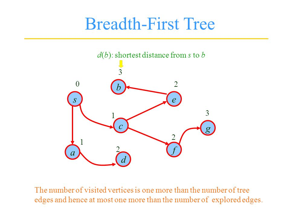 s d b g f e c a Breadth-First Tree 0 1 1 2 2 2 3 3 d(b): shortest distance from s to b The number of visited vertices is one more than the number of tree edges and hence at most one more than the number of explored edges.
