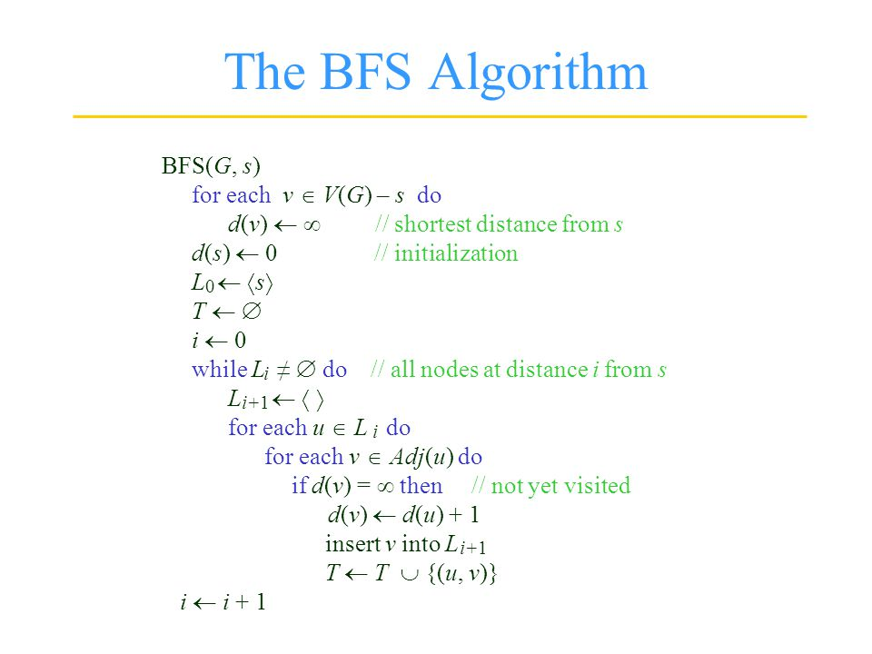 The BFS Algorithm BFS(G, s) for each v  V(G) – s do d(v)   // shortest distance from s d(s)  0 // initialization L   s  T   i  0 while L ≠  do // all nodes at distance i from s L    for each u  L do for each v  Adj(u) do if d(v) =  then // not yet visited d(v)  d(u) + 1 insert v into L T  T  {(u, v)} i  i + 1 0 i i+1 i