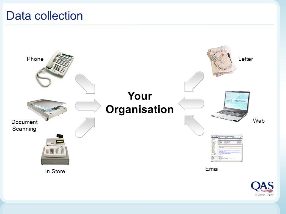 International data collection Your Organisation