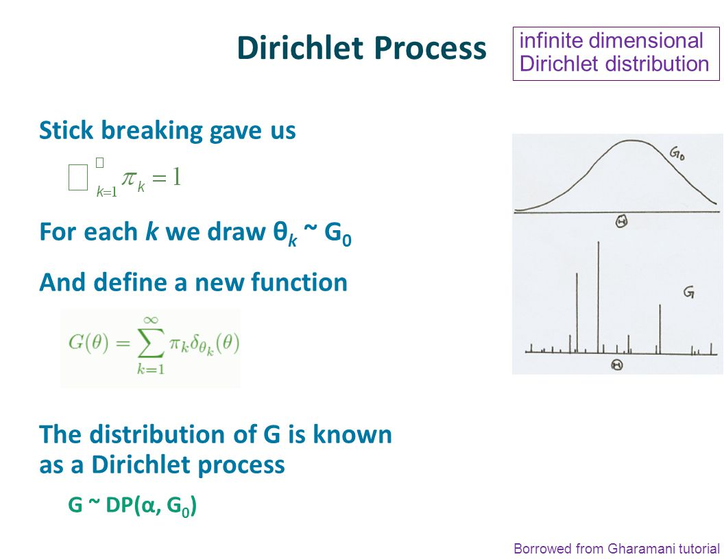 Dirichlet Process Stick breaking gave us For each k we draw θ k ~ G 0 And define a new function The distribution of G is known as a Dirichlet process G ~ DP(α, G 0 ) Borrowed from Gharamani tutorial infinite dimensional Dirichlet distribution