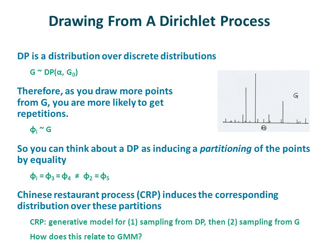 Drawing From A Dirichlet Process DP is a distribution over discrete distributions G ~ DP(α, G 0 ) Therefore, as you draw more points from G, you are more likely to get repetitions.