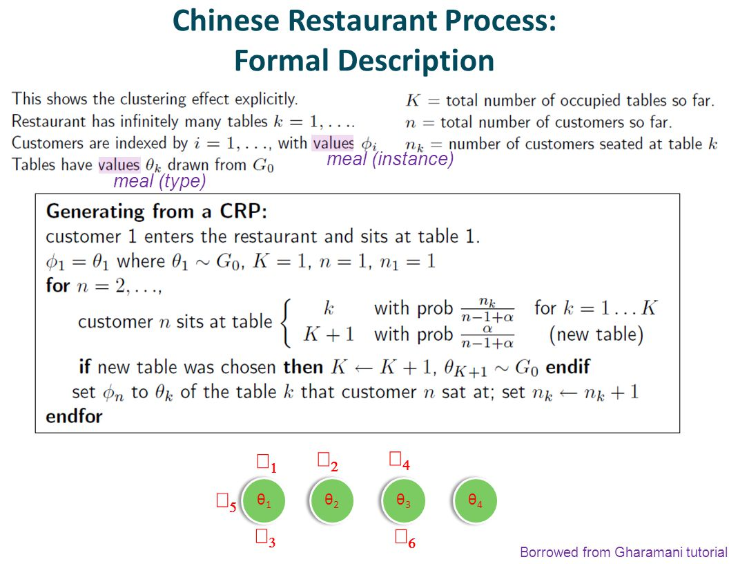 Chinese Restaurant Process: Formal Description Borrowed from Gharamani tutorial θ1θ1 θ1θ1 θ3θ3 θ3θ3 θ2θ2 θ2θ2 θ4θ4 θ4θ4       meal (instance) meal (type)