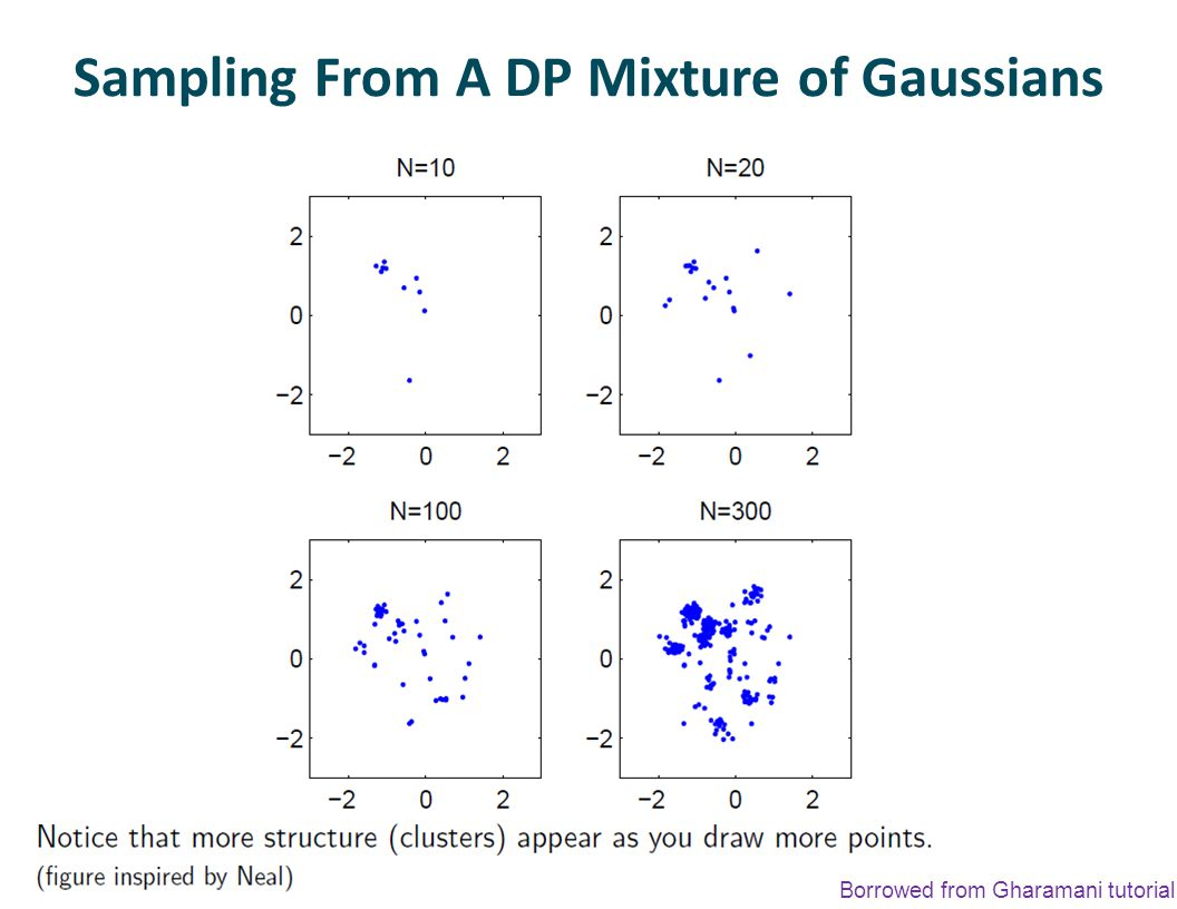 Sampling From A DP Mixture of Gaussians Borrowed from Gharamani tutorial