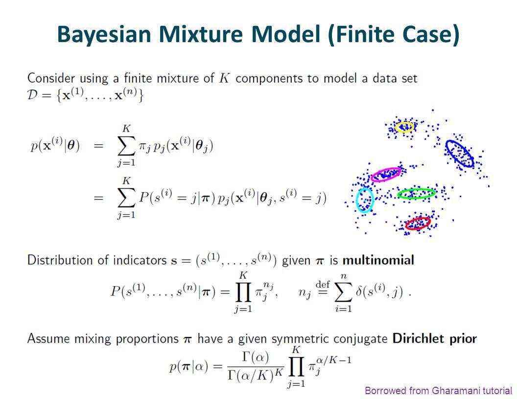 Bayesian Mixture Model (Finite Case) Borrowed from Gharamani tutorial