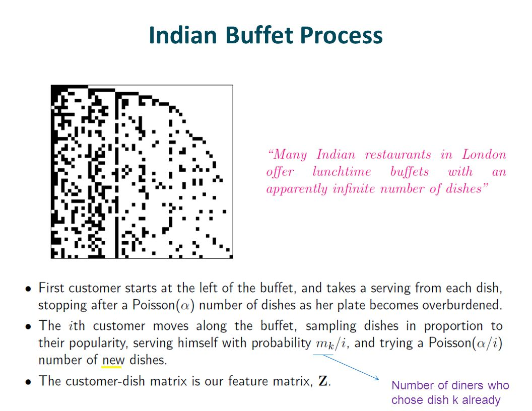 Indian Buffet Process Number of diners who chose dish k already
