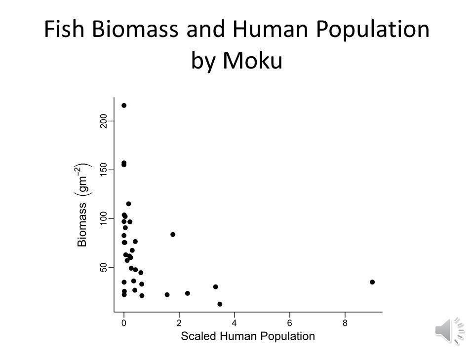 Fish Biomass Gradient by Moku and Island