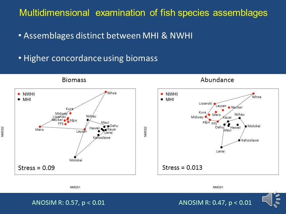Biogregionalization – Assemblages vary between NWHI and MHI – Species composition varies along latitudinal gradient – Related to geographic extent of