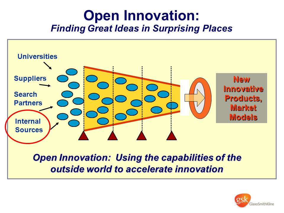 Open Innovation: Finding Great Ideas in Surprising Places Universities Internal Sources Suppliers Search Partners New Innovative Products, Market Mode