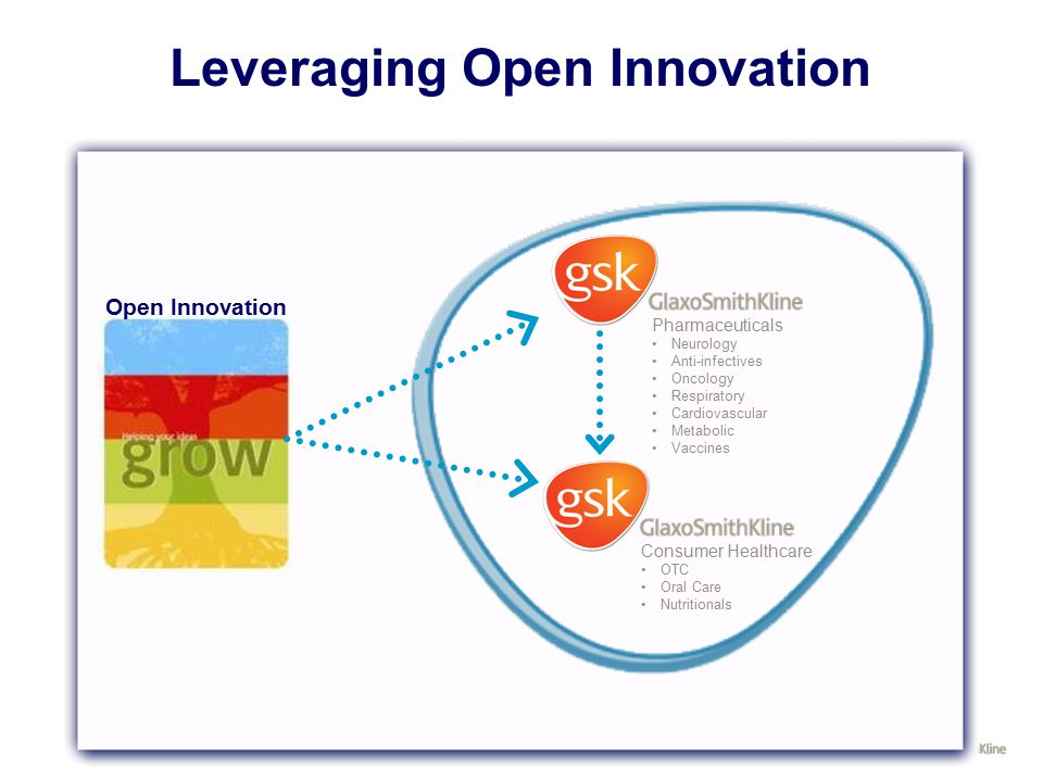 Leveraging Open Innovation Pharmaceuticals Neurology Anti-infectives Oncology Respiratory Cardiovascular Metabolic Vaccines Consumer Healthcare OTC Or