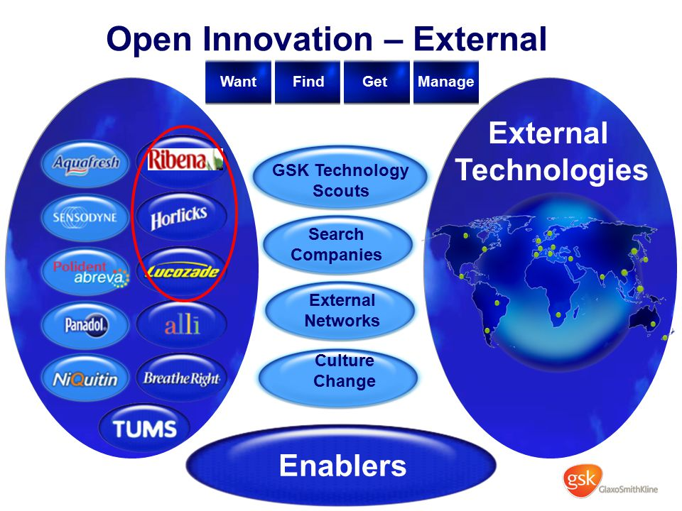 Enablers Open Innovation – External External Technologies GSK Technology Scouts Search Companies External Networks WantFindGetManage Culture Change
