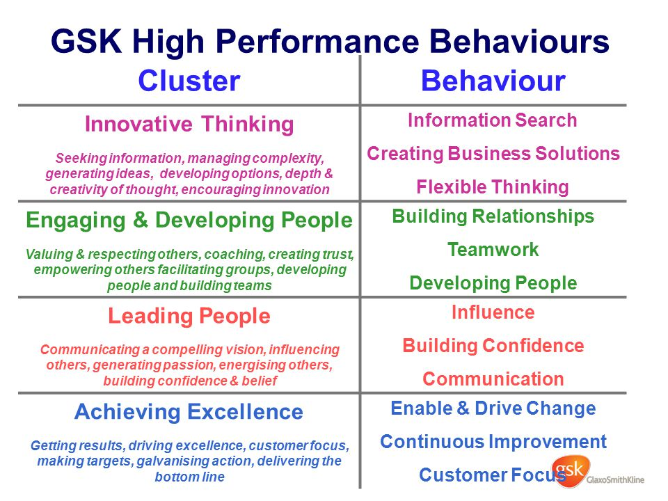 GSK High Performance Behaviours ClusterBehaviour Innovative Thinking Seeking information, managing complexity, generating ideas, developing options, d