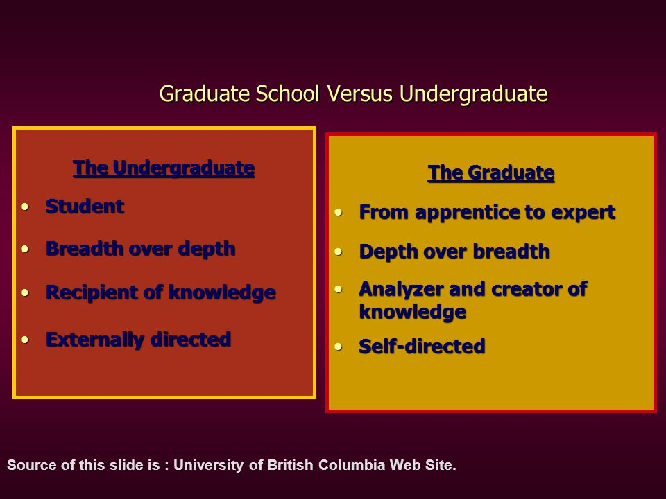 Graduate School Versus Undergraduate The Undergraduate StudentStudent Breadth over depthBreadth over depth Recipient of knowledgeRecipient of knowledg