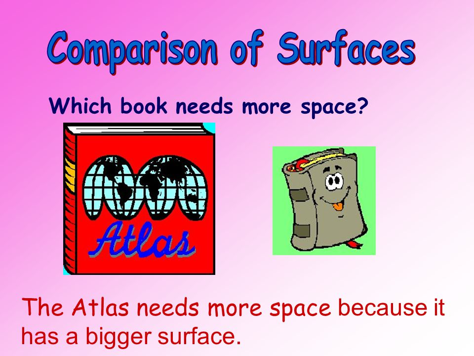 Which book needs more space? The Atlas needs more space because it has a bigger surface.