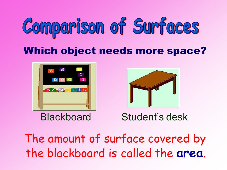 Which object needs more space.The amount of surface covered by the blackboard is called the area.